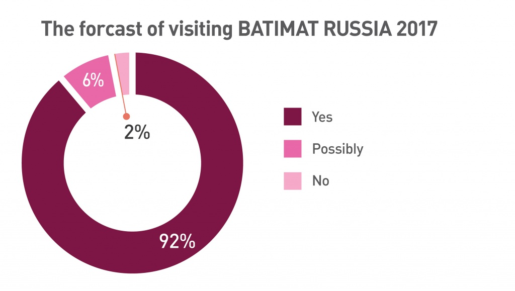 Exhibition BATIMAT RUSSIA statistics 2016 10